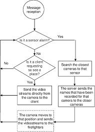 System Mode Operation Flowchart Download Scientific Diagram