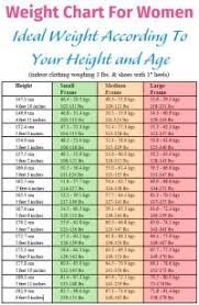 Ideal Weight Chart Frame Size Frame Size Height Weight Chart