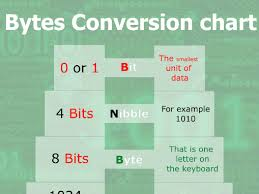 Bits And Bytes Conversion Chart Bits And Bytes Conversion Graphic By Jasqu1 Teaching Resources