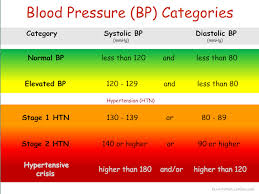 The A P Professor Got High Blood Pressure Covered The 2017