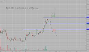 Mict Stock Price And Chart Nasdaq Mict Tradingview