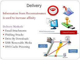 Cyber Kill Chain Understanding Cyber Attacks Technical Aspects Of Cyber Kill Chain