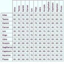 Zodiac Friendship Compatibility Chart Aries Man And Sagittarius Woman Actual Sagittarius Horoscope
