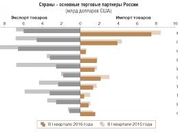 Платежный баланс россии Купить курсовую работу на тему Платежный баланс России оценка 5 0 уникальность 100