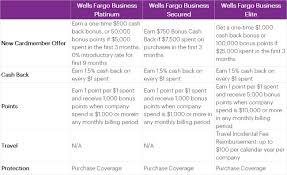 Get 2 reward nights worth $250 total (max $125 per night)* when you spend $1,000 in purchases in the first 3 months 1 *excludes taxes and fees. What Are The Alternatives To Wells Fargo Business Credit Cards