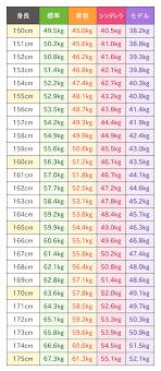 身長 に 対し て の 体重