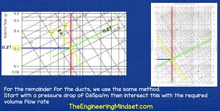 Hvac Duct Calculator Chart Ductwork Sizing Calculation And Design For Efficiency The