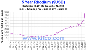 Rhodium Spot Price Chart Platinum Fails At 1 000 The First Time Up Graniteshares
