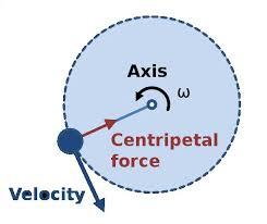 best images of circular motion diagram   uniform circular motion    uniform circular motion diagram