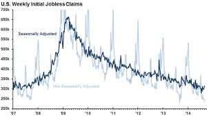 Weekly Initial Jobless Claims Increase To 315 000 Charts