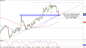 Chart Art Currency Cross Trends With Gbp Nzd And Aud Cad