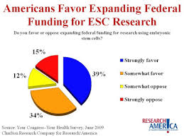 new voices for research majority of americans support stem cell majority of americans support stem cell research