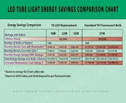 T8 Fluorescent Lumens Chart