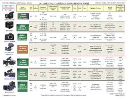 Canon Camcorder Comparison Chart 2012 High End Commercial Camera Comparison Chart