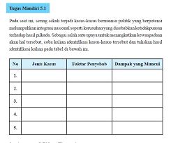 Check spelling or type a new query. Tugas Mandiri 5 1 Kasus Yang Berpotensi Merusak Integrasi Bangsa Kkaktri Channel Info Pendidikan