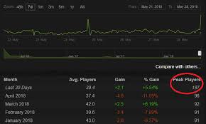 Steam Charts Soul Calibur Gigantic Steam Charts 7 Days To Die Steam Charts