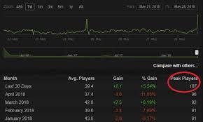 Gigantic Steam Charts 7 Days To Die Steam Charts