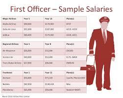 Pilot Salary Chart Airline Pilot Salary Epic Flight Academy