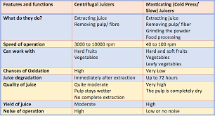 Vegetable Juicer Comparison Chart 5 Best Cold Press Masticating Centrifugal Juicers In