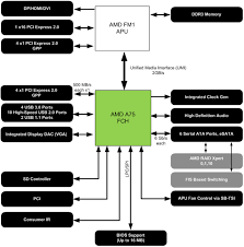 block diagram of 945 chipset the wiring diagram asus motherboard block diagram wiring schematics and diagrams wiring diagram