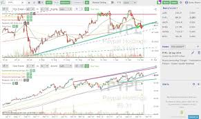 Trendspider Review Innovative Automated Stock Chart