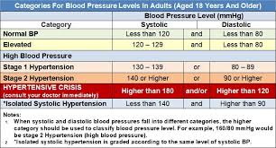 Normal Blood Pressure For Elderly Chart Understanding Blood Pressure Readings With Blood Pressure
