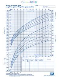 Growth Charts Baby Boy Growth Chart For Baby Boys Rome Fontanacountryinn Com