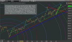 Transportation Index Chart Transportation Index Leads Stock Market Higher The Market