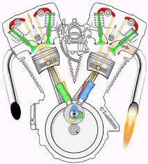 ever wonder how a harley davidson engine works  ridergroups com harley davidson engine