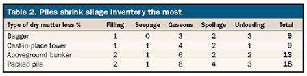 Upright Silo Capacity Chart Silage Piles Arent Always A Best Buy