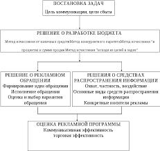 Организация рекламной деятельности на предприятии Реферат Рис 1 Последовательность разработки рекламной программы