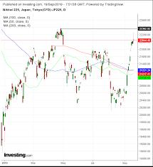 Nikkei 225 Intraday Chart Opening Bell U S Futures Drop As Fed Tilts Hawkish Fedex