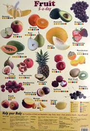 Vitamins What They Do Chart 5 Fruit Poster With Vitamins Minerals Nutritional Poster