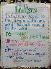 Suffix Anchor Chart Prefixes Anchor Chart I Really Like The Colors And The Sizes
