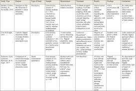 social benefits essay formation
