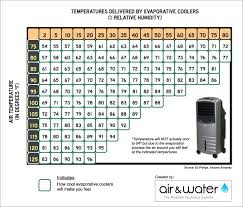 Evaporative Cooler Air Temperature Relative Humidity Chart Evaporative Cooling Effectiveness Chart Wine Fridge