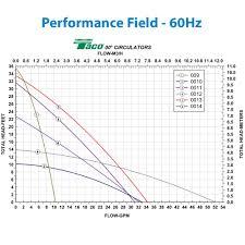 Taco Pump Sizing Chart Central Boiler Taco 009 F5 Circulator Pump 1 8 Hp 115v