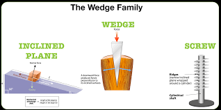 wedges inclined plane simple machine91 inclined