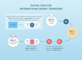 Paypal Fee Chart Avoid Paypal Money Transfer Currency Conversion Fees 2019