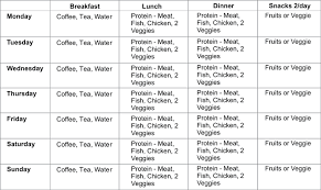 Low Calorie Diet Chart Welcome To Ideal Weight For You