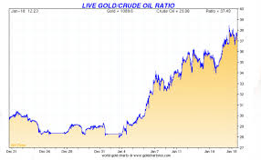 January 2016 Charts Gold Crude Oil Ratio Charts Smaulgld