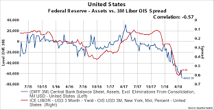 Usd Hedging Getting More Expensive Libor Ois Spread Heading