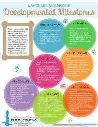 Developmental Milestones Chart Pdf Speech And Language Developmental Milestones Chart Www