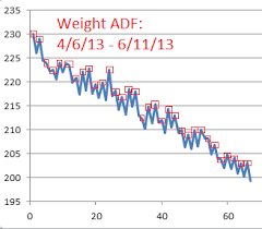 weekly weigh in charts weight loss control intermittent fasting keith derose