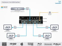 comcast wiring diagrams hdmi car wiring diagram download cancross co Hdmi Wiring Diagram hdmi wiring diagram on hdmi images free download wiring diagrams comcast wiring diagrams hdmi hdmi splitter hdmi over cat5 wiring diagram mini hdmi wiring wiring diagrams for hdmi cable