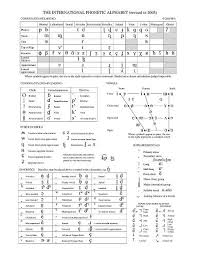 Template:selfref template:infobox writing system the international phonetic alphabet ( ipa ) is an alphabetic system of phonetic notation based primarily on the latin alphabet. Full Ipa Chart Phonetic Alphabet English Phonetic Alphabet Ipa