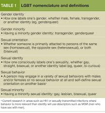 Gay and lesbian psychiatry