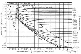 Moody Chart Calculator Friction Pressure Drop Calculation Campbell Tip Of The Month