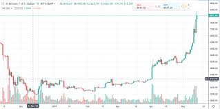 Bitcoin Daily Chart Alert High Octane Bulls Shift Into