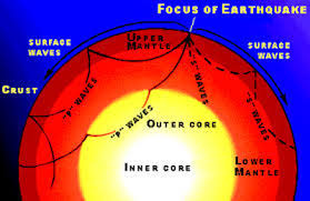 The definition of an earthquake is the release of sudden and extreme energy that is caused. Focus Epicenter Of An Earthquake